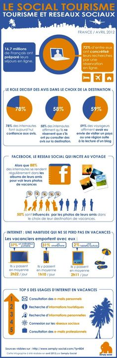 Social media & Travel in France : key figures    Source : http://bit.ly/IY9LYO