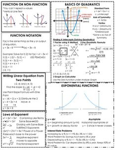Algebra 1 comprehensive cheat sheet (Part 1) •2 pages