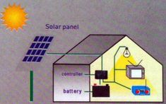 Best Solar Generator for Home: Five Highly Powerful Solar Generators for Home and Other Heavy-duty Off-grid Applications Solar Panel Kits, Solar Energy Panels, Solar Panels For Home, Best Solar Panels, Solar Panel System, Solar Energy System, Uses Of Solar Energy, Solar Roof Tiles, Solar Generator