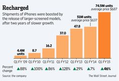 On Tuesday Apple announced its best ever revenues, which were not only a record for the Cupertino company when it blew every forecast out of the water, but also set a new world record.