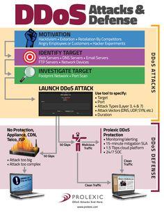 DDoS Attacks & DDoS Defense | Infographic | Prolexic