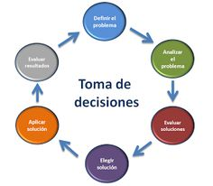 Toma de decisiones cognitivo conductual