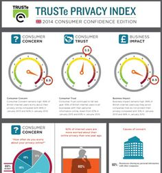 Privacy Index in Europe - consumer confidence online