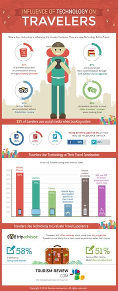 influence of technology on travelers