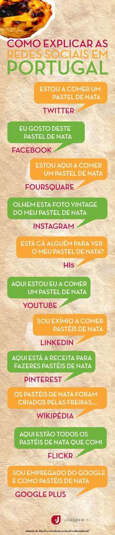 Explicando as redes sociais em Portugal