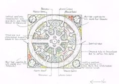 forest gardening guild plan layouts - Google Search