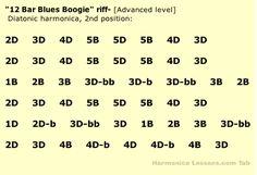 how to read harmonica tabs