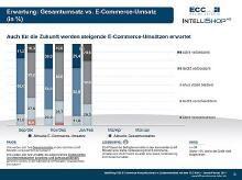 B2B E-Commerce Konjunkturindex | Berichtsband 01+02-2014