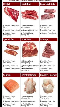 Meat Smoking Times And Temperatures - Expolore the best and the special ideas about Smoking meat Smoker Grill Recipes, Smoker Cooking, Grilling Recipes, Electric Smoker Recipes, Traeger Recipes, Smoked Meat Recipes, Beef Recipes, Beef Ribs Recipe, Sausage Recipes
