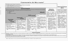 aLeXduv3: Taxonomia de Marzano niveles cognitivos (recuerdo, comprensión, utilización, metacognición y conciencia del ser)