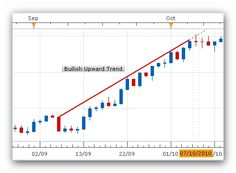 Currency Trading - Trading Moving Averages Online. Learn more about trends and signals http://www.rightlinetrading.com/