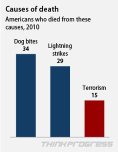 It seems like we should be spending trillions for the War on Dog Bites.