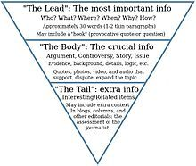 The inverted pyramid of journalism | Teaching | Pinterest ...