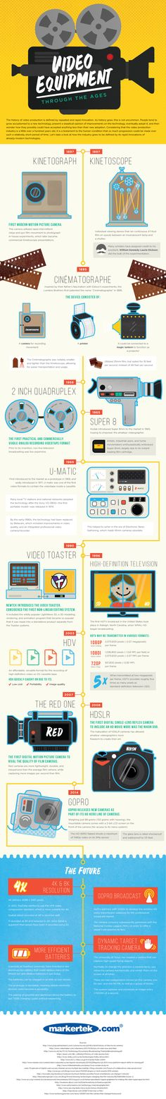 Video Equipment Through the Ages #infographic #History #VideoEquipments
