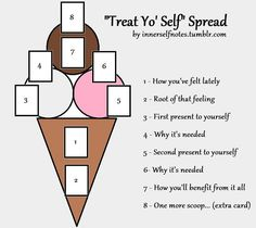 innerselfnotes: TREAT YO' SELF, as they say. After a wonderful day off treating myself, I couldn't help but draw up this spread. Sorry for the crappy rendition in Paint, but you get the idea. :) It's an ice cream cone, haha. Here are the card meanings! 1 - How you've felt lately 2 - Root of that feeling 3 - Present (gift) to yourself 4 - Why it's needed 5 - Another present (gift) to yourself 6 - Why it's needed 7 - How you'll benefit from all this 8 - One more scoop… (extra advice card…
