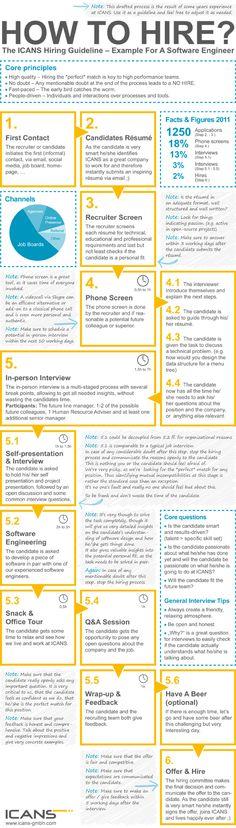 Einstellungsguideline-Infografik