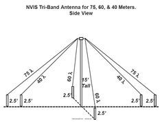 77 best amateur radio images in 2019 electrical projects Zenith Radio Restoration image result for homebrew nvis antenna