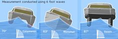 Measurement condusted using 6 foot waves
