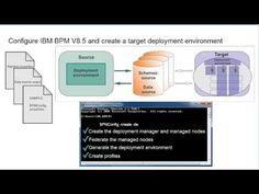 ▶ High-level steps for migrating business data and applications from IBM BPM Standard V8 or V7.5