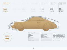 Porsche 911 - Evolution of 901 to 991