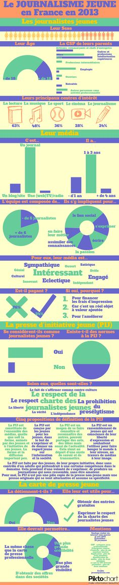 [Infographie] Le journalisme jeune en France en 2013 - Jérémie Poiroux, le blog