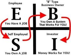 So many people get stuck at the self employed part thinking they have it made. The fact is, if your business is not making money unless you are working it just is NOT a business. You created a JOB for yourself! This happened to me as an Aerospace Mechanical Engineer working as a contractor. Regardless of how much$$$/hour you make, you have no time and you start from zero every day.  http://www.free.wwdb.biz/