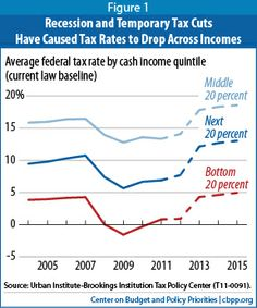 Who doesn't pay taxes, in eight charts
