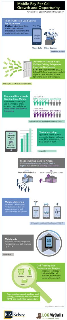 Mobile pay-per-call growth and opportunity infographic from BIA/Kelsey and LogMyCalls. #mobile #infographics