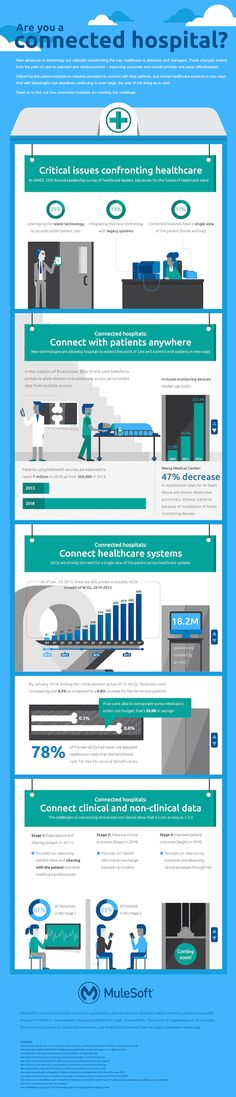 016cd17352640b75f4d835d169ee078a hospitals infographics nurse call system wiring diagram tektone nurse call manual cornell wire diagram for health care at crackthecode.co
