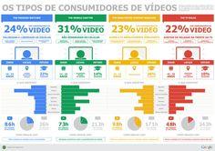 4 tipos de consumidores de vídeo no Brasil