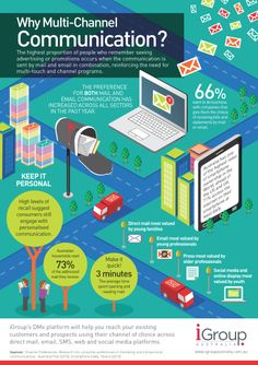 Infographic: 'Why Multi-Channel Communication?' (Direct Mail - DM, email - eDM, SMS, web, social media) Custom infographic by www.endeavour.net.au