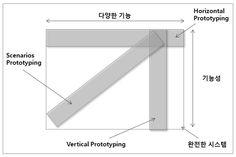 Daum UX Lab :: [Method] Prototyping Manual