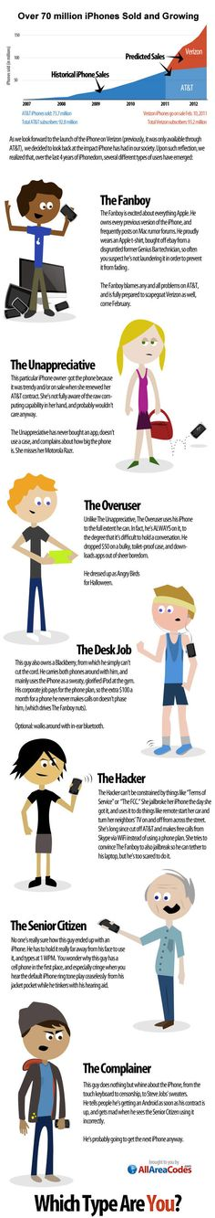 7 Types Of iPhone Users | Apple iPhone Infographics 2012