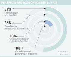 Según encuesta, la mitad de los colombianos asegura no estar bien económicamente