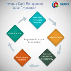 The process in revenue cycle management is to manage claims processing,payments and revenue generations.