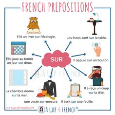 Learn French with A Cup of French® on A Cup of French… French Verbs, French Grammar, French Phrases, English Grammar, Basic French Words, How To Speak French, Learn French, Learn English, Learning French For Kids