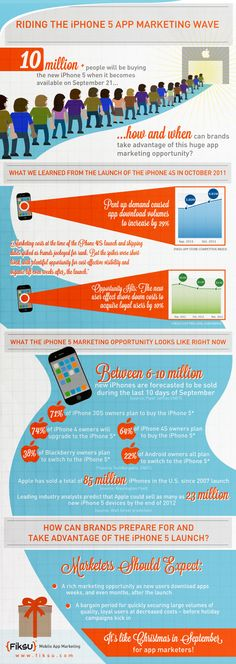 Some 10 million people will likely end up buying the new iPhone 5 in the 10 days after it hits stores on Sept. 21, 2012, and the iPhone 5's release will present a huge mobile app marketing opportunity for brands, according to Fiksu.    Read more: http://www.marketingprofs.com/chirp/2012/8918/riding-the-iphone-5-app-marketing-wave-infographic#ixzz26sXXupxJ