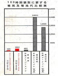 「昭和30 東京通信工業」の画像検索結果
