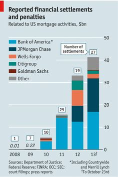 Today's daily chart shows the settlements and fines for American mortgage activities. In Flagrante Delicto, Jpmorgan Chase, Department Of Justice, Bank Of America, Financial Markets, Jobs Hiring, Economics, Fun Facts, Infographic