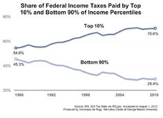 The chart uses historical IRS data to compare the share of federal income taxes paid by Americans in the top 10 percent to the bottom 90 percent since 1986.