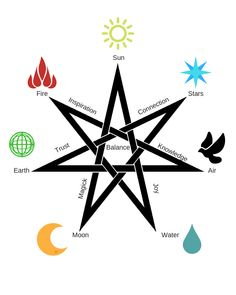 Faery Craft Symbols – The Sisters of the Fey Witch Symbols, Letter Symbols, Magic Symbols, Symbols And Meanings, The Dark Crystal, Light In The Dark, Feng Shui, Occult Tattoo, Witch Spell Book