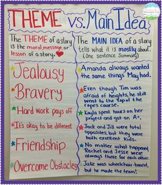 Theme Vs. Main Idea Anchor Chart