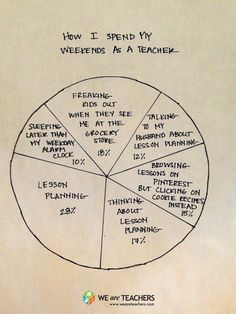 Teaching by the Numbers: How I Spend My Weekends as a Teacher #weareteachers