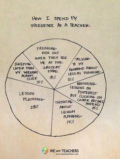Teaching by the Numbers: How I Spend My Weekends as a Teacher #weareteachers