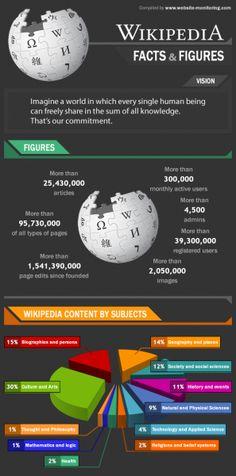 wikipedia Nerdgraph infographics
