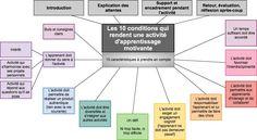 Donnez du sens à vos études » Les 10 conditions qui rendent une activité d'apprentissage motivante Map Mind, School Organisation, Organization, Formation Continue, Blended Learning, French Language, Teaching Tools, Twitter, Leadership