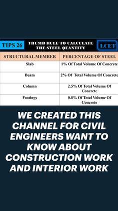 Civil Engineering Handbook, Civil Engineering Works, Engineering Notes, Civil Engineering Construction, Interior Work, Interior Design Tips, Autocad Layout, House Wall Design, Structural Drawing