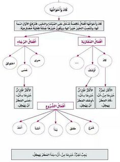 nahwu in arabic language Useful information about arabic phrases, expressions and words used in the arab world, conversation and idioms, arabic greetings and survival phrases most of the.