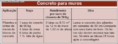 TRAÇO DE CONCRETO - O que é e tabelas com quantidade de material! | Meia Colher