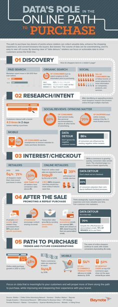Data's Role in the online path to purchase [infographic]